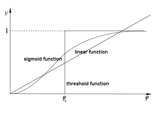 Heaviside Step Activation Function - GM-RKB
